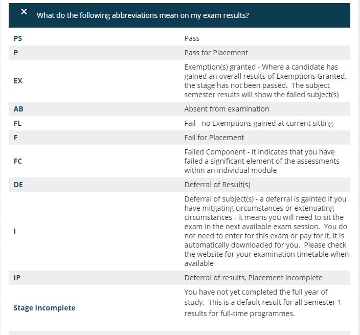 Exam results abbreviations