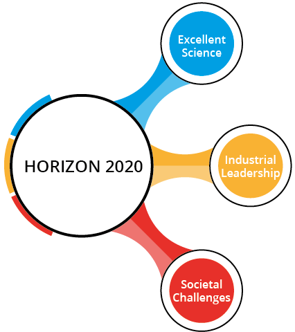3 pillars of Horizon 2020