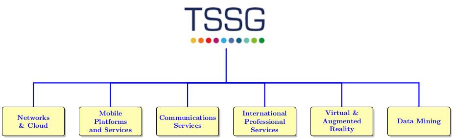 TSSG structure